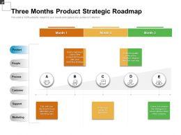 Three Months Product Strategic Roadmap