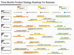 Three Months Product Strategy Roadmap For Business