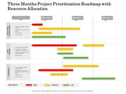Three Months Project Prioritization Roadmap With Resource Allocation