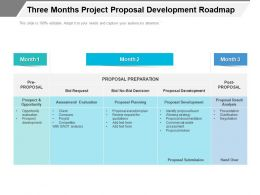 Three Months Project Proposal Development Roadmap