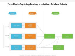 Three Months Psychology Roadmap To Individuals Belief And Behavior