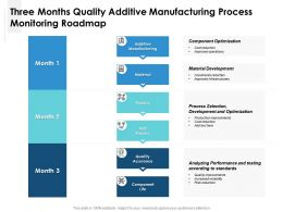 Three Months Quality Additive Manufacturing Process Monitoring Roadmap