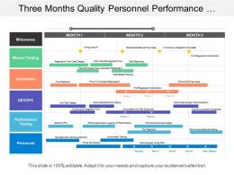 three_months_quality_personnel_performance_testing_devops_manual_automation_timeline_Slide01