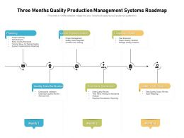 Three Months Quality Production Management Systems Roadmap