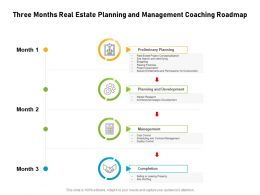 Three Months Real Estate Planning And Management Coaching Roadmap