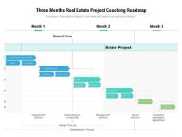 Three Months Real Estate Project Coaching Roadmap