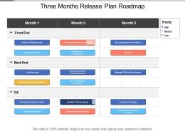 Three Months Release Plan Roadmap