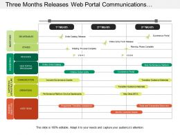 Three Months Releases Web Portal Communications Stages Program Timeline