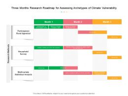 Three Months Research Roadmap For Assessing Archetypes Of Climate Vulnerability