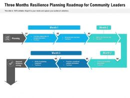 Three Months Resilience Planning Roadmap For Community Leaders