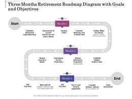 Three Months Retirement Roadmap Diagram With Goals And Objectives