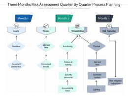 Three Months Risk Assessment Quarter By Quarter Process Planning