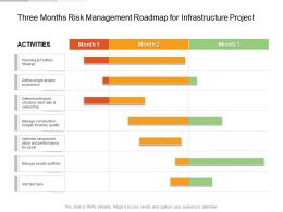 Three Months Risk Management Roadmap For Infrastructure Project