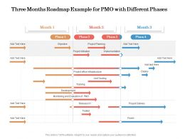 Three Months Roadmap Example For PMO With Different Phases