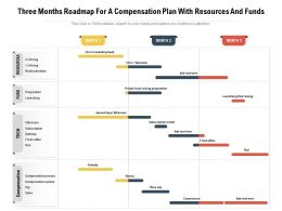 Three Months Roadmap For A Compensation Plan With Resources And Funds
