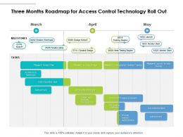 Three Months Roadmap For Access Control Technology Roll Out