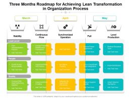 Three Months Roadmap For Achieving Lean Transformation In Organization Process
