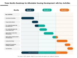Three Months Roadmap For Affordable Housing Development With Key Activities