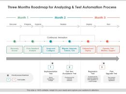 Three Months Roadmap For Analyzing And Test Automation Process