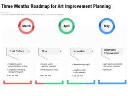Three Months Roadmap For Art Improvement Planning