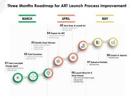 Three Months Roadmap For Art Launch Process Improvement