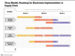 Three Months Roadmap For Blockchain Implementation In Supply Chain