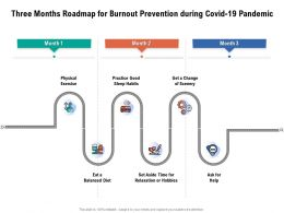 Three Months Roadmap For Burnout Prevention During Covid 19 Pandemic