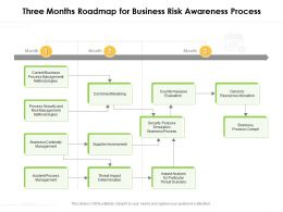 Three Months Roadmap For Business Risk Awareness Process