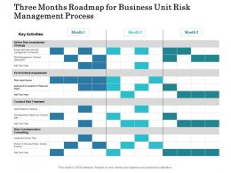 Three Months Roadmap For Business Unit Risk Management Process
