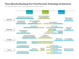 Three Months Roadmap For Cloud Security Technology Architecture