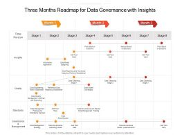 Three Months Roadmap For Data Governance With Insights