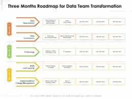 Three Months Roadmap For Data Team Transformation