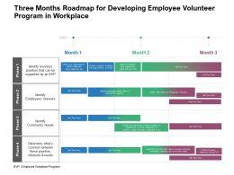 Three Months Roadmap For Developing Employee Volunteer Program In Workplace