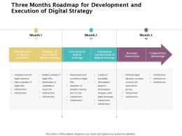 Three Months Roadmap For Development And Execution Of Digital Strategy