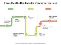 Three Months Roadmap For Devops Career Path