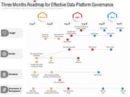 Three Months Roadmap For Effective Data Platform Governance
