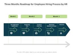Three Months Roadmap For Employee Hiring Process By HR