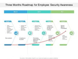 Three Months Roadmap For Employee Security Awareness