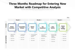 Three Months Roadmap For Entering New Market With Competitive Analysis