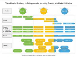 Three Months Roadmap For Entrepreneurial Marketing Process With Market Validation