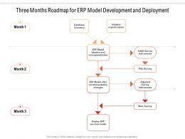 Three Months Roadmap For ERP Model Development And Deployment