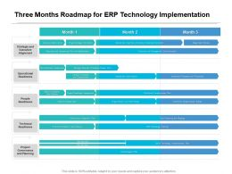 Three Months Roadmap For ERP Technology Implementation