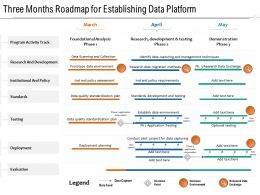 Three Months Roadmap For Establishing Data Platform