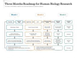 Three Months Roadmap For Human Biology Research