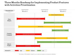 Three Months Roadmap For Implementing Product Features With Activities Prioritization