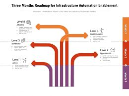 Three Months Roadmap For Infrastructure Automation Enablement