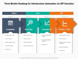 Three Months Roadmap For Infrastructure Automation Via IDP Execution