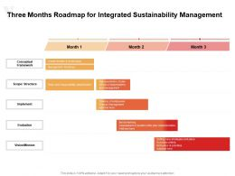 Three Months Roadmap For Integrated Sustainability Management