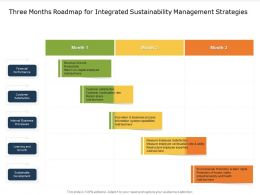 Three Months Roadmap For Integrated Sustainability Management Strategies