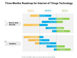 Three Months Roadmap For Internet Of Things Technology